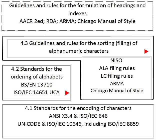 Alphabetization (IEKO)