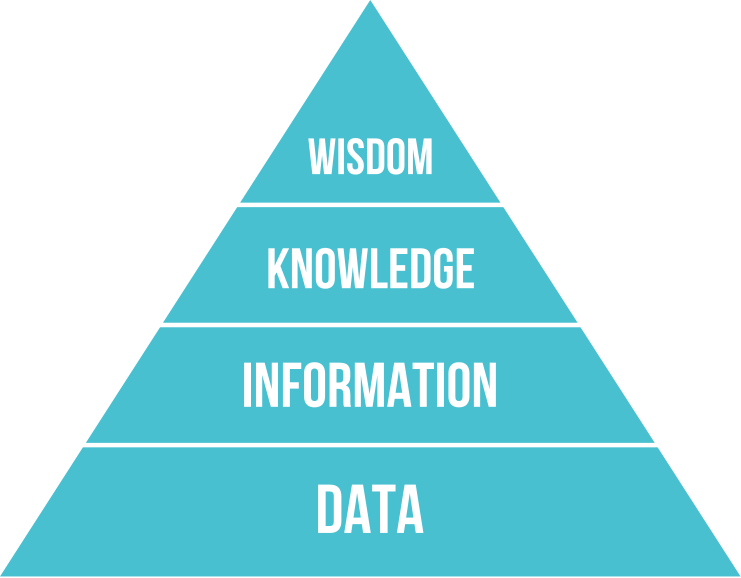 Knowledge pyramid (IEKO)