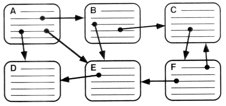Hypertext (IEKO)