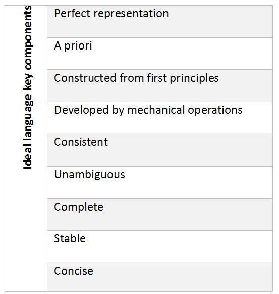 Ideal language (IEKO)