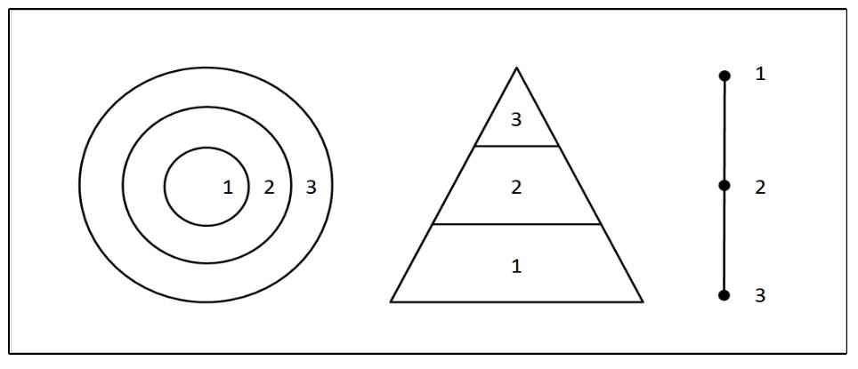 auguste comte hierarchy of sciences
