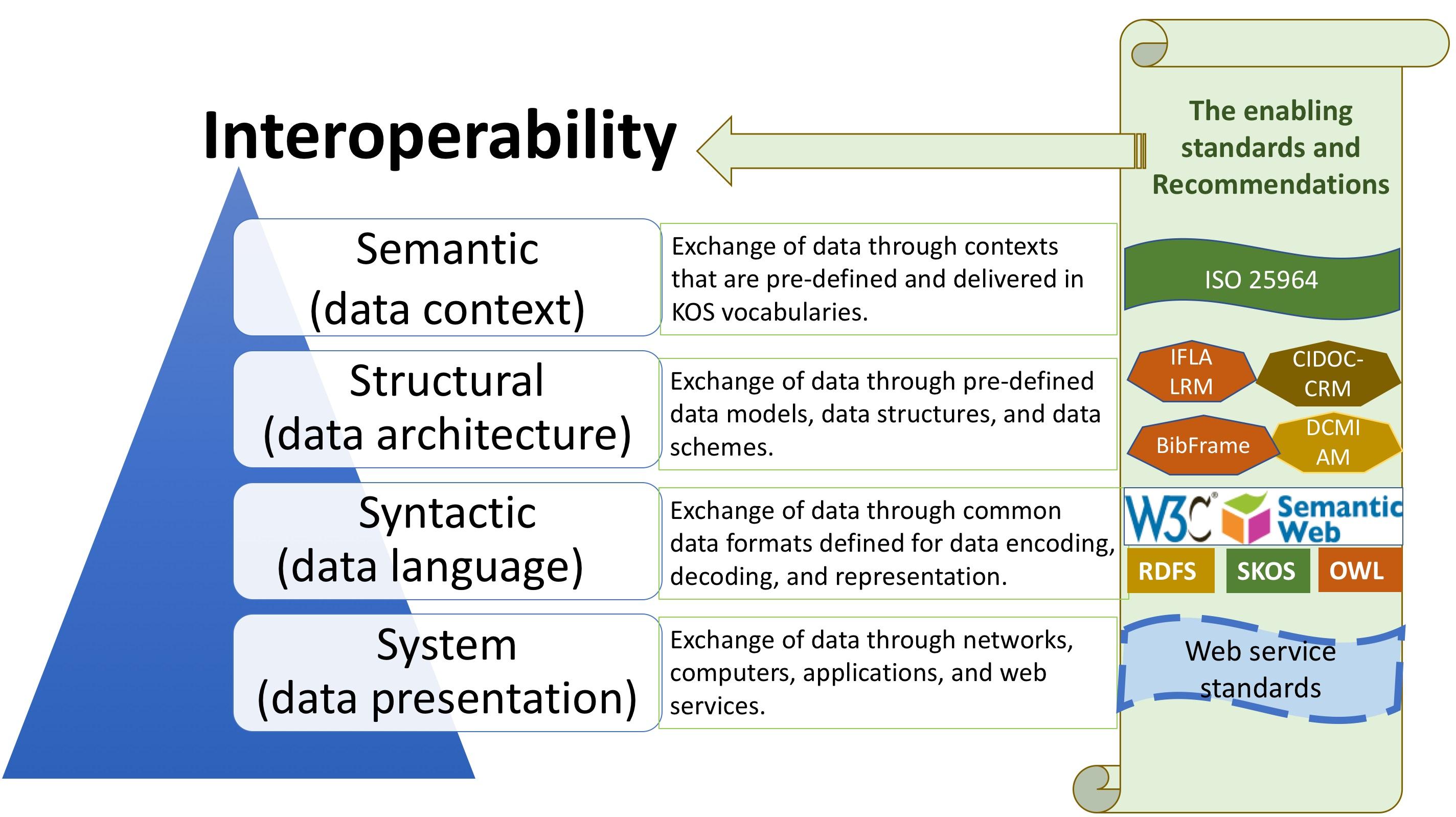 Interoperability (IEKO)