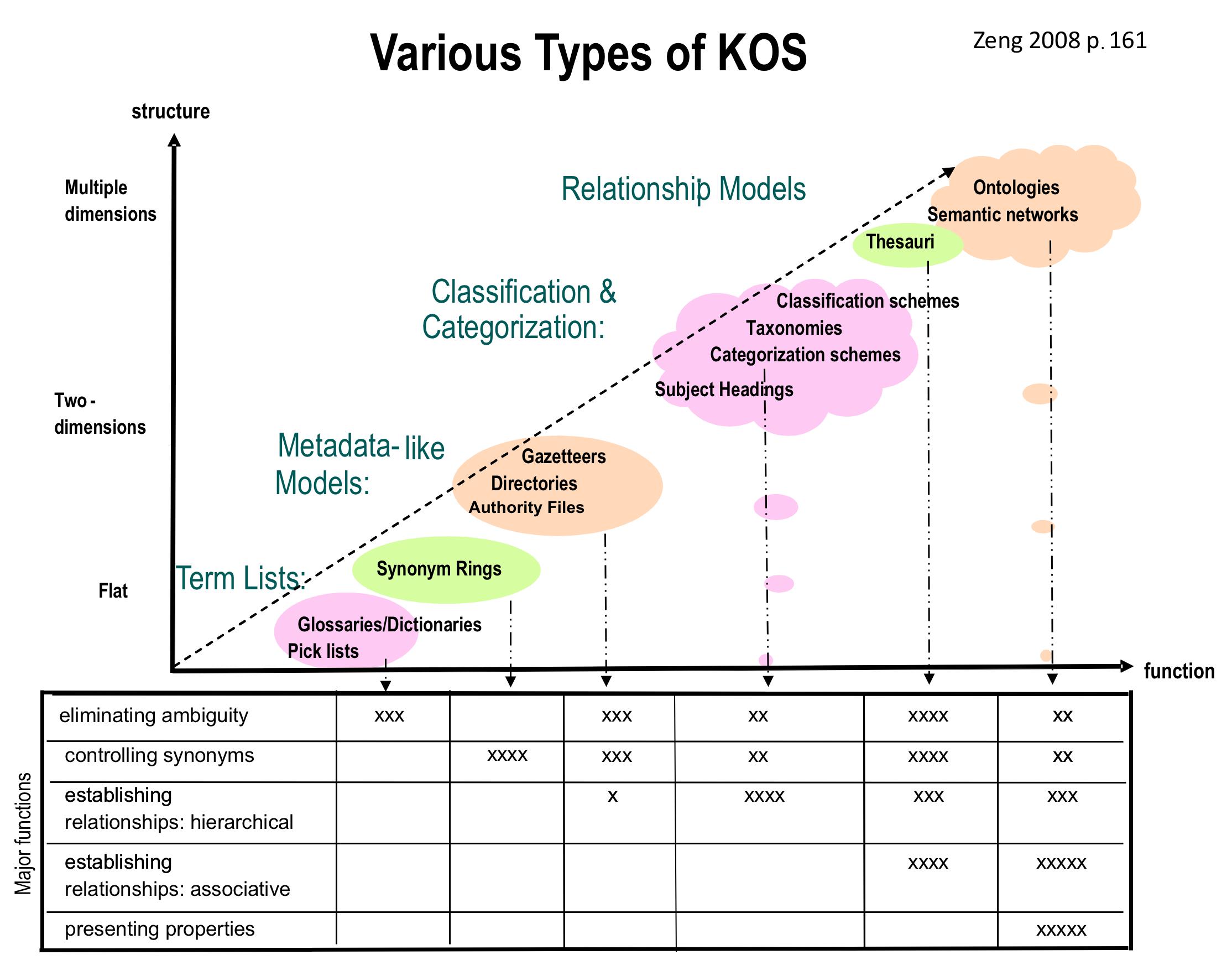 Knowledge organization system (IEKO)
