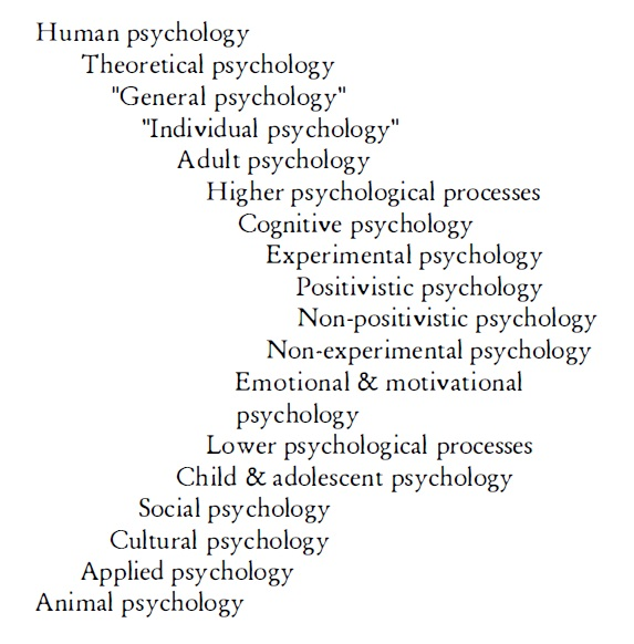 Classification Of Psychology Ieko